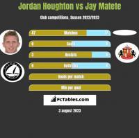 Jordan Houghton vs Jay Matete h2h player stats