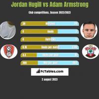 Jordan Hugill vs Adam Armstrong h2h player stats