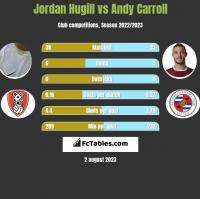 Jordan Hugill vs Andy Carroll h2h player stats