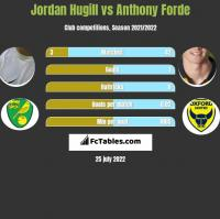 Jordan Hugill vs Anthony Forde h2h player stats