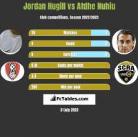 Jordan Hugill vs Atdhe Nuhiu h2h player stats