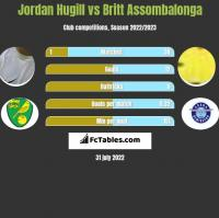 Jordan Hugill vs Britt Assombalonga h2h player stats