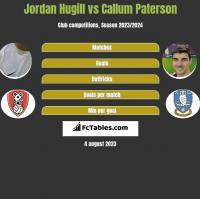 Jordan Hugill vs Callum Paterson h2h player stats