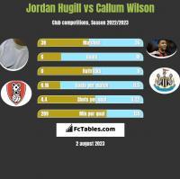 Jordan Hugill vs Callum Wilson h2h player stats
