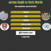 Jordan Hugill vs Chris Martin h2h player stats