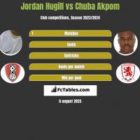 Jordan Hugill vs Chuba Akpom h2h player stats