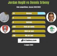Jordan Hugill vs Dennis Srbeny h2h player stats