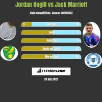 Jordan Hugill vs Jack Marriott h2h player stats