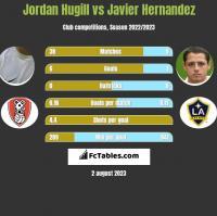 Jordan Hugill vs Javier Hernandez h2h player stats