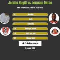 Jordan Hugill vs Jermain Defoe h2h player stats
