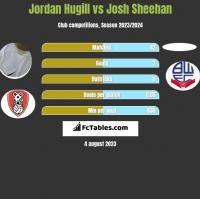 Jordan Hugill vs Josh Sheehan h2h player stats