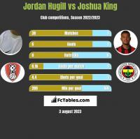 Jordan Hugill vs Joshua King h2h player stats
