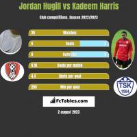 Jordan Hugill vs Kadeem Harris h2h player stats