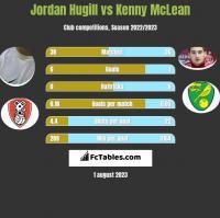 Jordan Hugill vs Kenny McLean h2h player stats