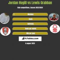Jordan Hugill vs Lewis Grabban h2h player stats