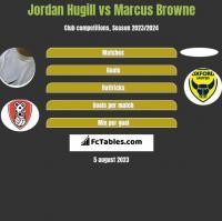 Jordan Hugill vs Marcus Browne h2h player stats