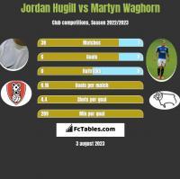 Jordan Hugill vs Martyn Waghorn h2h player stats