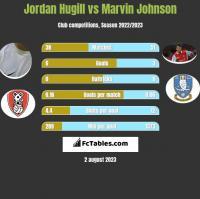 Jordan Hugill vs Marvin Johnson h2h player stats
