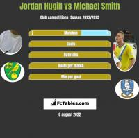 Jordan Hugill vs Michael Smith h2h player stats