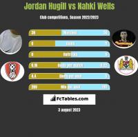 Jordan Hugill vs Nahki Wells h2h player stats