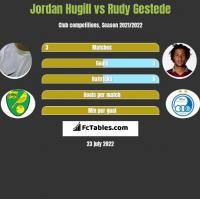 Jordan Hugill vs Rudy Gestede h2h player stats