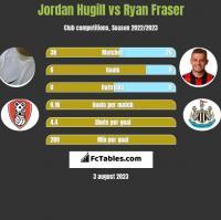 Jordan Hugill vs Ryan Fraser h2h player stats