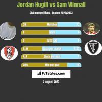 Jordan Hugill vs Sam Winnall h2h player stats