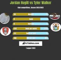 Jordan Hugill vs Tyler Walker h2h player stats