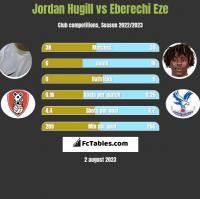 Jordan Hugill vs Eberechi Eze h2h player stats