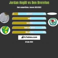 Jordan Hugill vs Ben Brereton h2h player stats