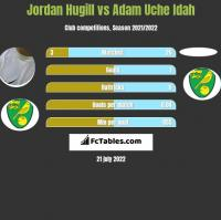 Jordan Hugill vs Adam Uche Idah h2h player stats