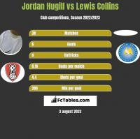 Jordan Hugill vs Lewis Collins h2h player stats