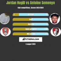 Jordan Hugill vs Antoine Semenyo h2h player stats