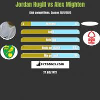 Jordan Hugill vs Alex Mighten h2h player stats
