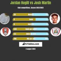 Jordan Hugill vs Josh Martin h2h player stats