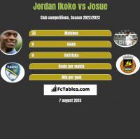 Jordan Ikoko vs Josue h2h player stats