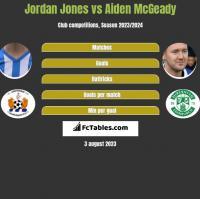 Jordan Jones vs Aiden McGeady h2h player stats