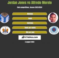 Jordan Jones vs Alfredo Morelo h2h player stats