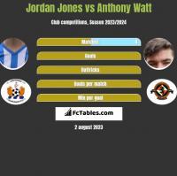 Jordan Jones vs Anthony Watt h2h player stats