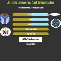 Jordan Jones vs Carl Winchester h2h player stats