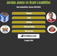 Jordan Jones vs Grant Leadbitter h2h player stats