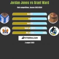 Jordan Jones vs Grant Ward h2h player stats