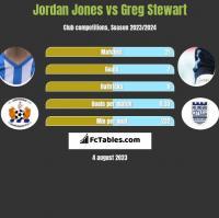 Jordan Jones vs Greg Stewart h2h player stats