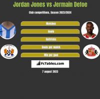 Jordan Jones vs Jermain Defoe h2h player stats