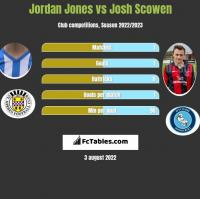 Jordan Jones vs Josh Scowen h2h player stats