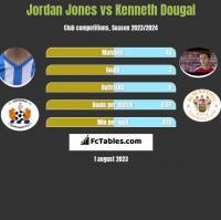Jordan Jones vs Kenneth Dougal h2h player stats