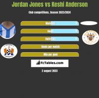 Jordan Jones vs Keshi Anderson h2h player stats