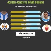 Jordan Jones vs Kevin Volland h2h player stats