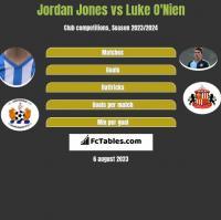 Jordan Jones vs Luke O'Nien h2h player stats