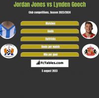 Jordan Jones vs Lynden Gooch h2h player stats